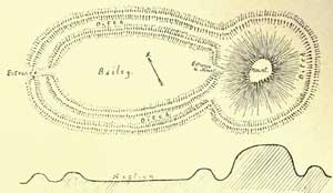Motte-and-bailey Castles - Typical Plan